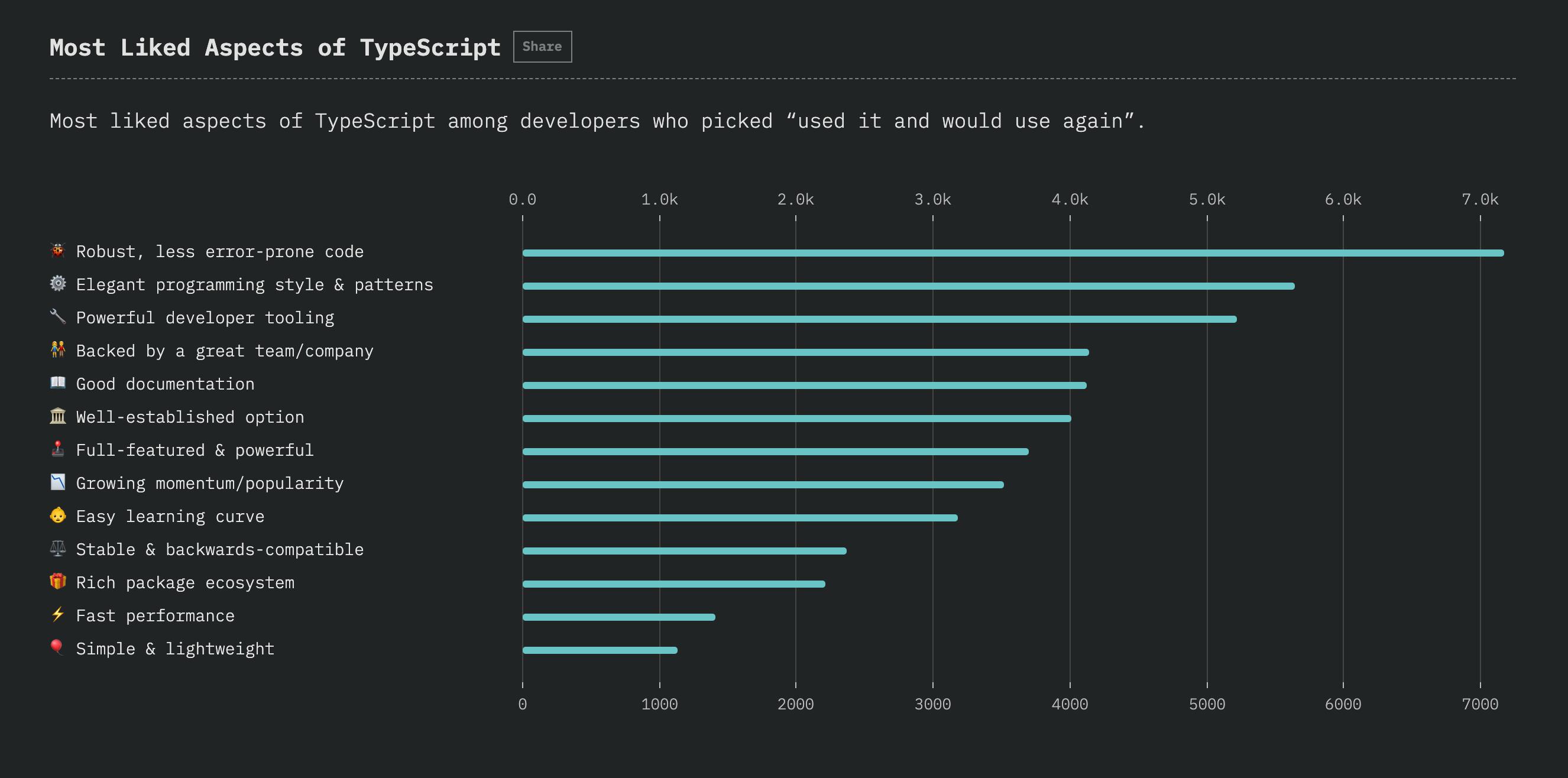 Typescript am meisten geliebt
