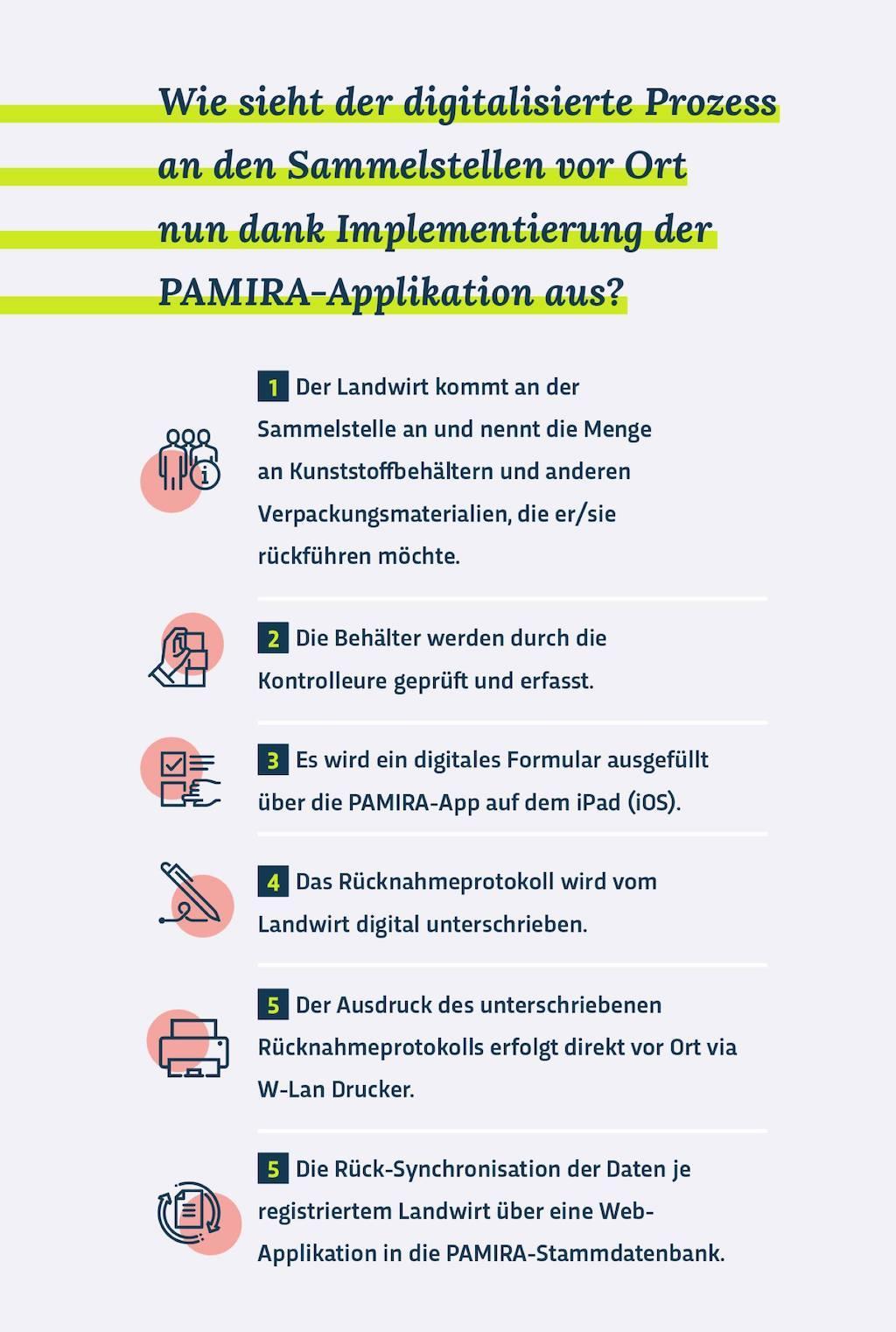 Digitalisierter-PAMIRA-Prozess